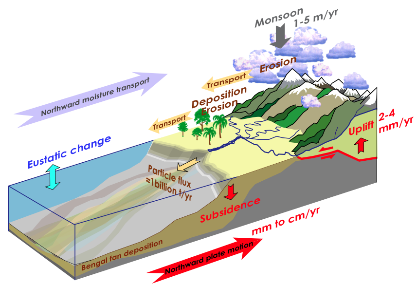Through its unique topography and relationship with the Asian monsoons, the Himalayan system constitute the largest erosion system of the planet. Image from URL: http://recherche.crpg.cnrs-nancy.fr