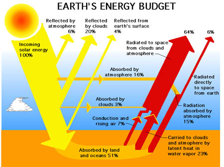 Figure 5.10: The Earth can be considered as a physical system with an energy budget that includes all gains of incoming energy and all losses of outgoing energy. The planet is approximately in equilibrium, so the sum of the gains is approximately equal to the sum of the losses. Note on this image: The graphic depicts only net energy transfer. There is no attempt to depict the role of greenhouse gases and the exchange that occurs between the Earth's surface and the atmosphere or any other exchanges. Image from URL: http://en.wikipedia.org/wiki/File:57911main_Earth_Energy_Budget.jpg