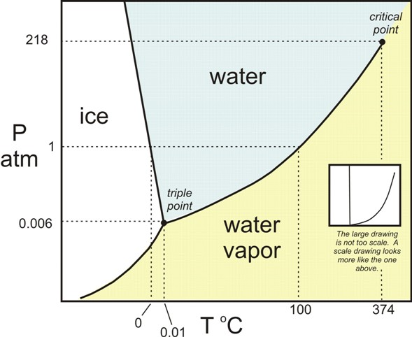 Figure 5.7: This graph illustrates the phase changes of water, as they occur based on temperature (T) and/or pressure (P). Images from URL:http://serc.carleton.edu/NAGTWorkshops/petrology/teaching_activities_table_contents.html