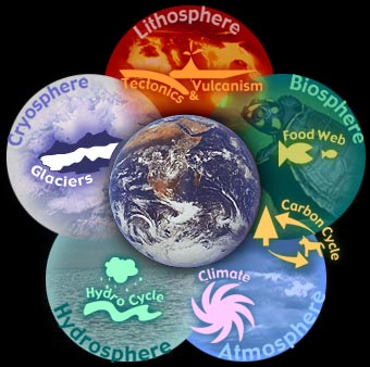 Figure 5.8: This graphic shows major Earth systems and touches upon the interrelationship between those systems. Images from URL:http://www.eduweb.com/portfolio/earthsystems/