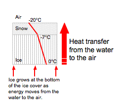 Figure 5.17: The diagrams above illustrate the latent heats of freezing and fusion. Image from URL: : http://www.theweatherprediction.com/habyhints/19/