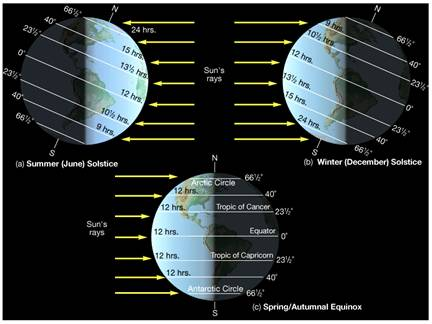 Figure 5.19: The image above illustrates changes to the angle of the suns rays as they reach the earth at different times of the year. Image from URL: http://www.astro.virginia.edu/class/oconnell/astr121/im/