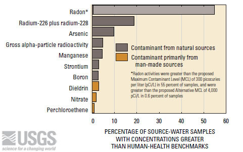 Figure 9.21: Ten contaminants, including seven from natural sources and three from primarily man-made sources, each were detected at concentrations greater than human-health benchmarks in at least 1 percent of source-water samples from public wells. Radium, arsenic, gross alpha-particle radioactivity, nitrate, and perchloroethene are regulated in drinking water under the Safe Drinking Water Act. Image from URL: http://water.usgs.gov/nawqa/studies/public_wells/top_ten.html