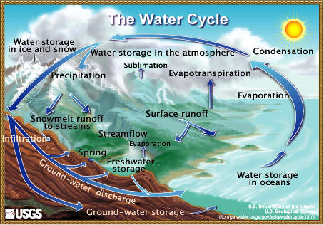 Figure 5.9: The water cycle is one example of how energy flow relates to Earth system cycles. Image from URL: http://ga.water.usgs.gov/edu/watercycle.html