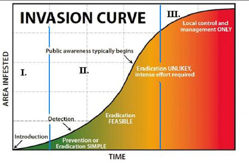 Figure 7.32: The three typical phases of noxious weed invasion as the invasion progresses over time. Image from URL: http://blogs.oregonstate.edu/h2onc/tag/invasive-species/